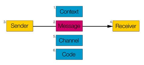 roman jakobson iletişim şeması